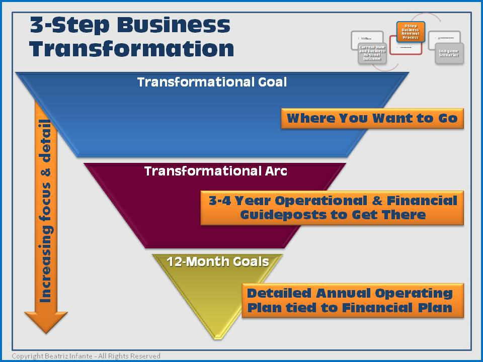 transforming businesses