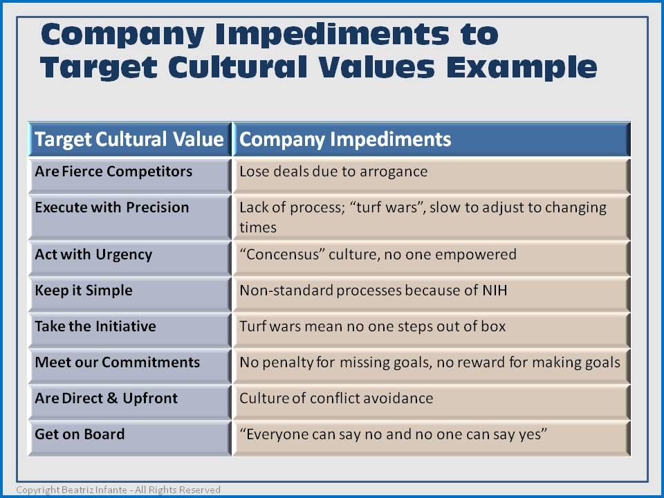 corporate culture to competitive advantage