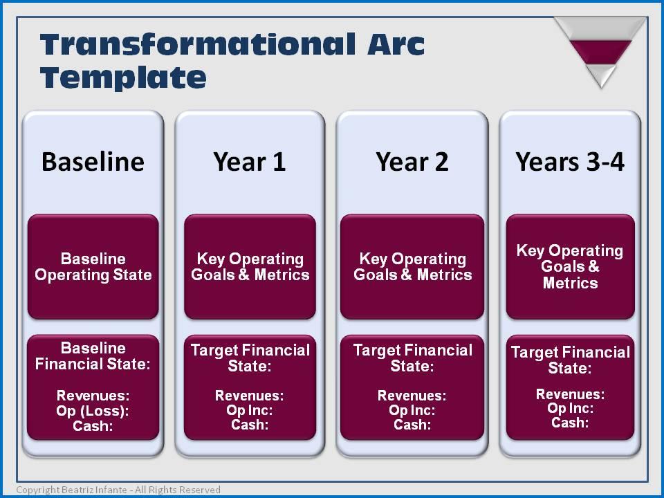 transformational arc